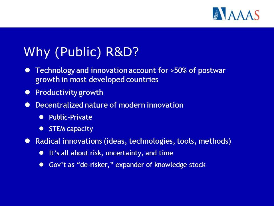 Why (Public) R&D.