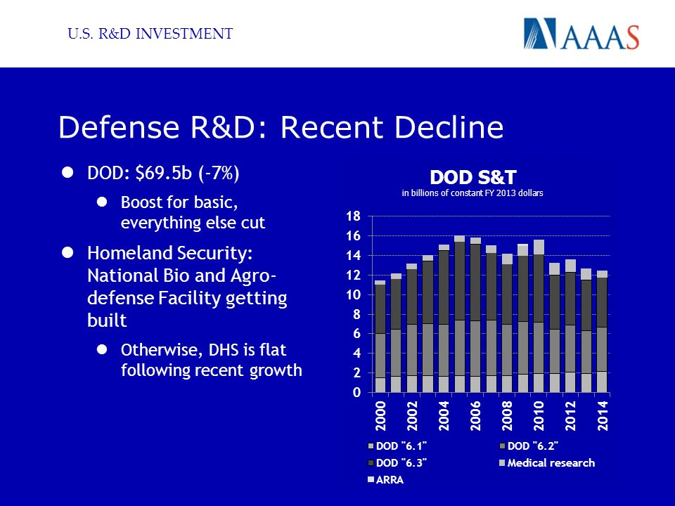 Defense R&D: Recent Decline DOD: $69.5b (-7%) Boost for basic, everything else cut Homeland Security: National Bio and Agro- defense Facility getting built Otherwise, DHS is flat following recent growth