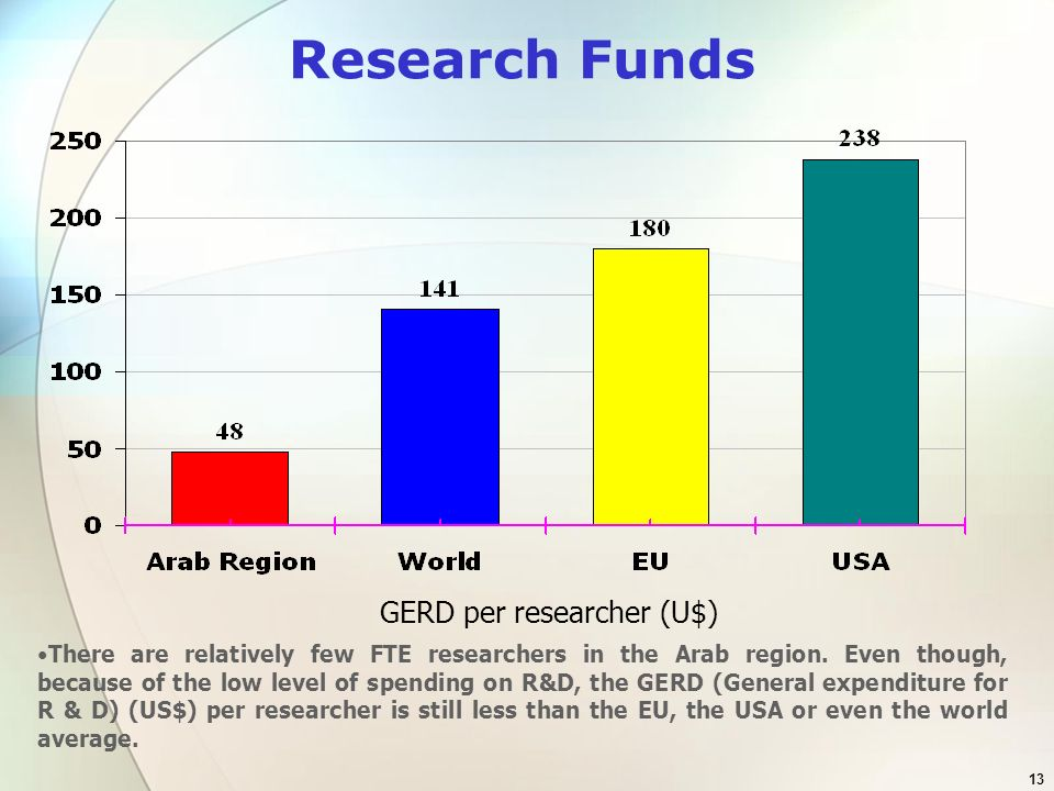 13 Research Funds GERD per researcher (U$) There are relatively few FTE researchers in the Arab region. Even though, because of the low level of spend