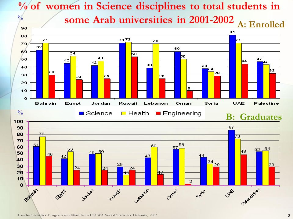 8 % of women in Science disciplines to total students in some Arab universities in 2001-2002 Gender Statistics Program modified from ESCWA Social Stat
