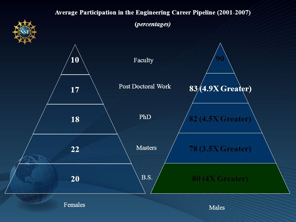 10 17 18 22 20 Average Participation in the Engineering Career Pipeline (2001-2007) (percentages) 90 83 (4.9X Greater) 82 (4.5X Greater) 78 (3.5X Greater) 80 (4X Greater) Females Males B.S.