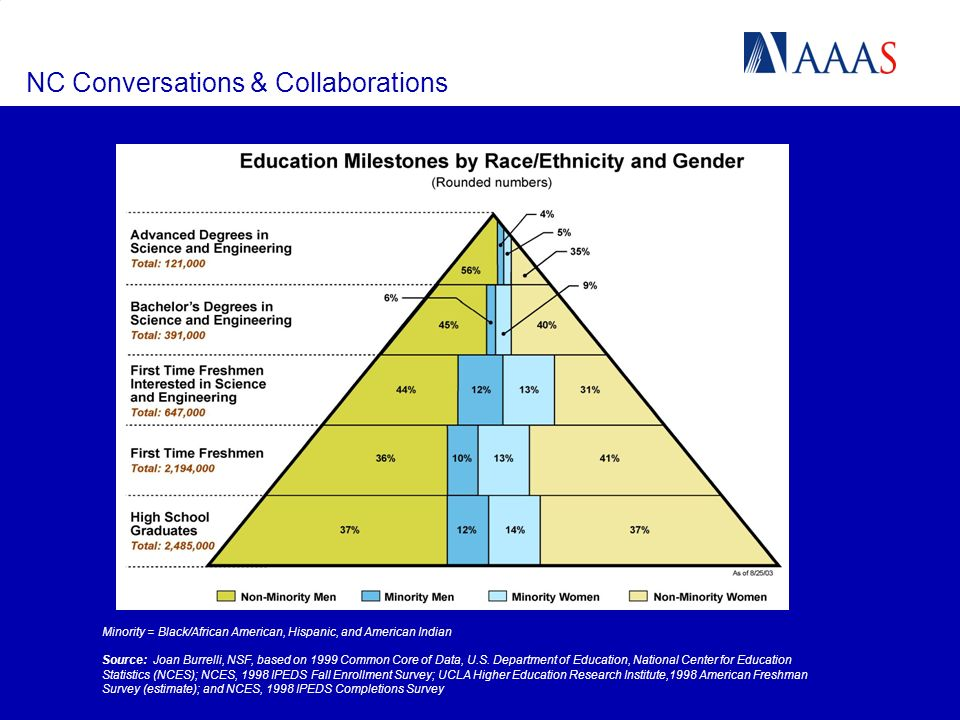 NC Conversations & Collaborations Minority = Black/African American, Hispanic, and American Indian Source: Joan Burrelli, NSF, based on 1999 Common Core of Data, U.S.