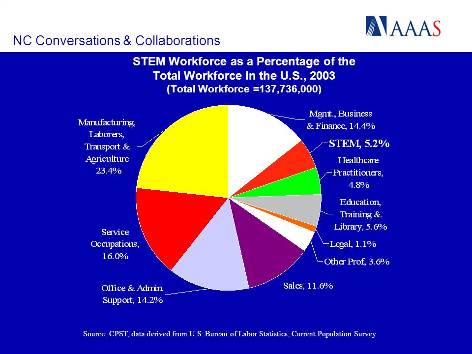 NC Conversations & Collaborations STEM Workforce as a Percentage of the Total Workforce in the U.S., 2003 (Total Workforce =137,736,000) Source: CPST, data derived from U.S.
