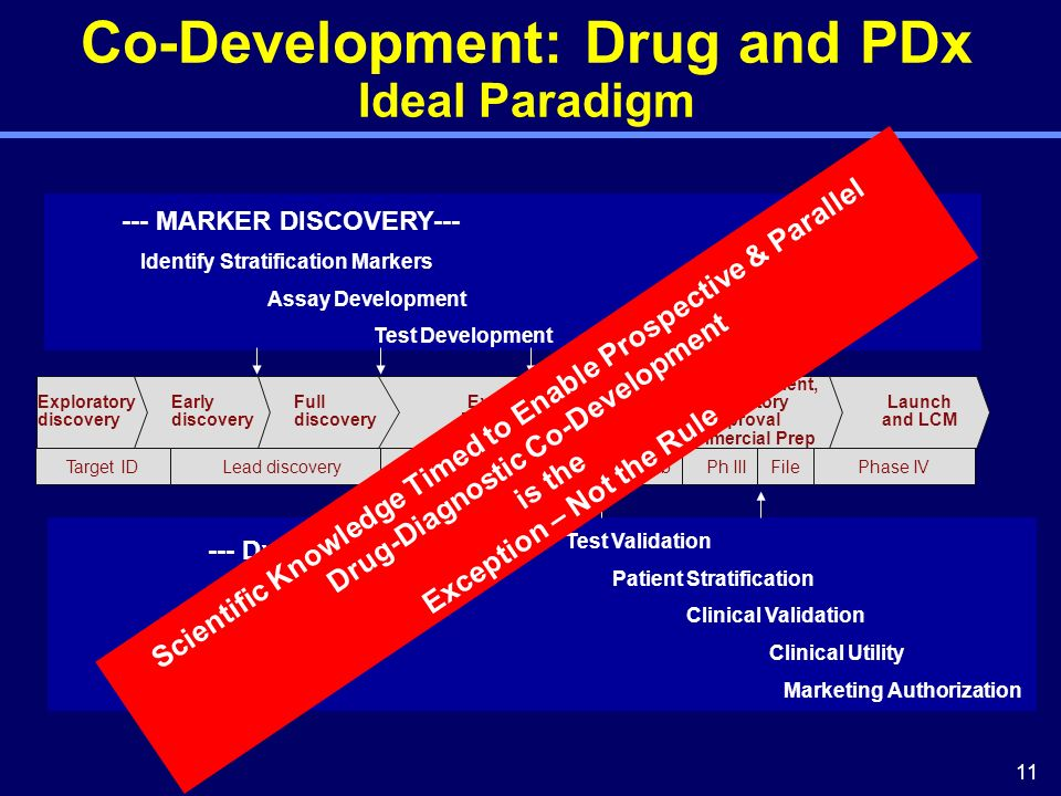 11 Test Validation Patient Stratification Clinical Validation Clinical Utility Marketing Authorization --- Dx DEVELOPMENT--- Co-Development: Drug and PDx Ideal Paradigm --- MARKER DISCOVERY--- Identify Stratification Markers Assay Development Test Development Ph I Exploratory discovery Early discovery Full discovery Exploratory Development Full development, Regulatory Approval Commercial Prep Launch and LCM Target IDLead discoveryPre-clinPh IIaPh IIbPh IIIFilePhase IV Scientific Knowledge Timed to Enable Prospective & Parallel Drug-Diagnostic Co-Development is the Exception – Not the Rule