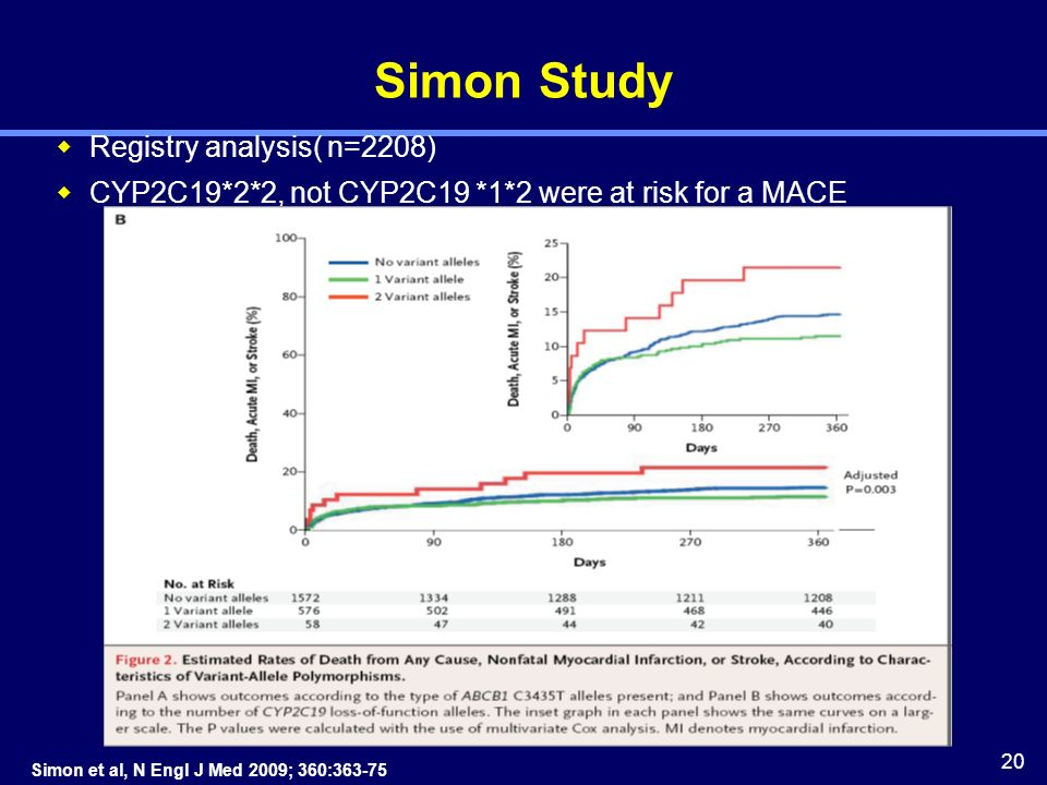 20 Simon Study Registry analysis( n=2208) CYP2C19*2*2, not CYP2C19 *1*2 were at risk for a MACE Simon et al, N Engl J Med 2009; 360:363-75