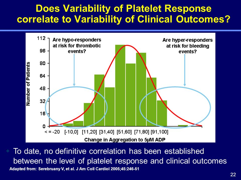 22 Does Variability of Platelet Response correlate to Variability of Clinical Outcomes? Adapted from: Serebruany V, et al. J Am Coll Cardiol 2005;45:2