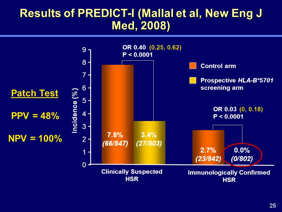 25 Results of PREDICT-I (Mallal et al, New Eng J Med, 2008) 0 1 2 3 4 5 6 7 8 9 Incidence (%) 3.4% (27/803) 7.8% (66/847) 2.7% (23/842) OR 0.40 P < 0.