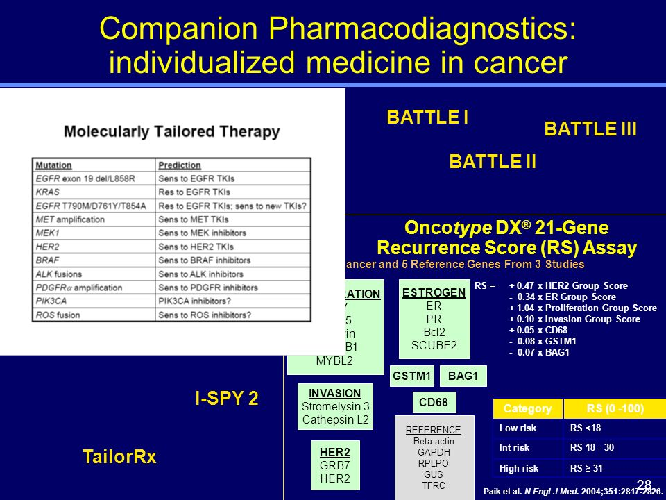 28 Companion Pharmacodiagnostics: individualized medicine in cancer PROLIFERATION Ki-67 STK15 Survivin Cyclin B1 MYBL2 ESTROGEN ER PR Bcl2 SCUBE2 INVASION Stromelysin 3 Cathepsin L2 HER2 GRB7 HER2 BAG1GSTM1 REFERENCE Beta-actin GAPDH RPLPO GUS TFRC CD68 16 Cancer and 5 Reference Genes From 3 Studies CategoryRS (0 -100) Low riskRS <18 Int riskRS 18 - 30 High riskRS 31 Paik et al.