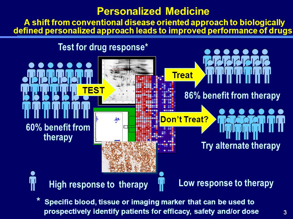 3 Personalized Medicine A shift from conventional disease oriented approach to biologically defined personalized approach leads to improved performance of drugs Test for drug response* 60% benefit from therapy 86% benefit from therapy Try alternate therapy High response to therapy Low response to therapy A/A C/C A/C Treat TEST Dont Treat.