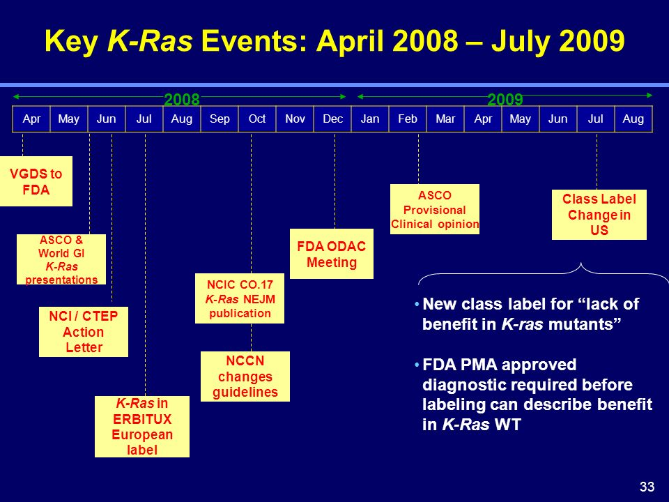 33 Key K-Ras Events: April 2008 – July 2009 AprMayJunJulAugSepOctNovDecJanFebMarAprMayJunJulAug VGDS to FDA ASCO & World GI K-Ras presentations NCI /
