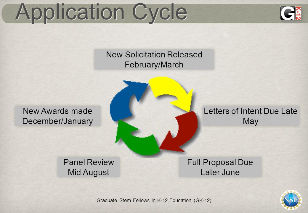 Application Cycle Graduate Stem Fellows in K-12 Education (GK-12) New Solicitation Released February/March Letters of Intent Due Late May Full Proposal Due Later June Panel Review Mid August New Awards made December/January