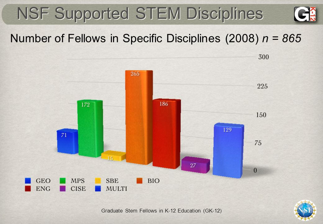 NSF Supported STEM Disciplines Graduate Stem Fellows in K-12 Education (GK-12) Number of Fellows in Specific Disciplines (2008) n = 865
