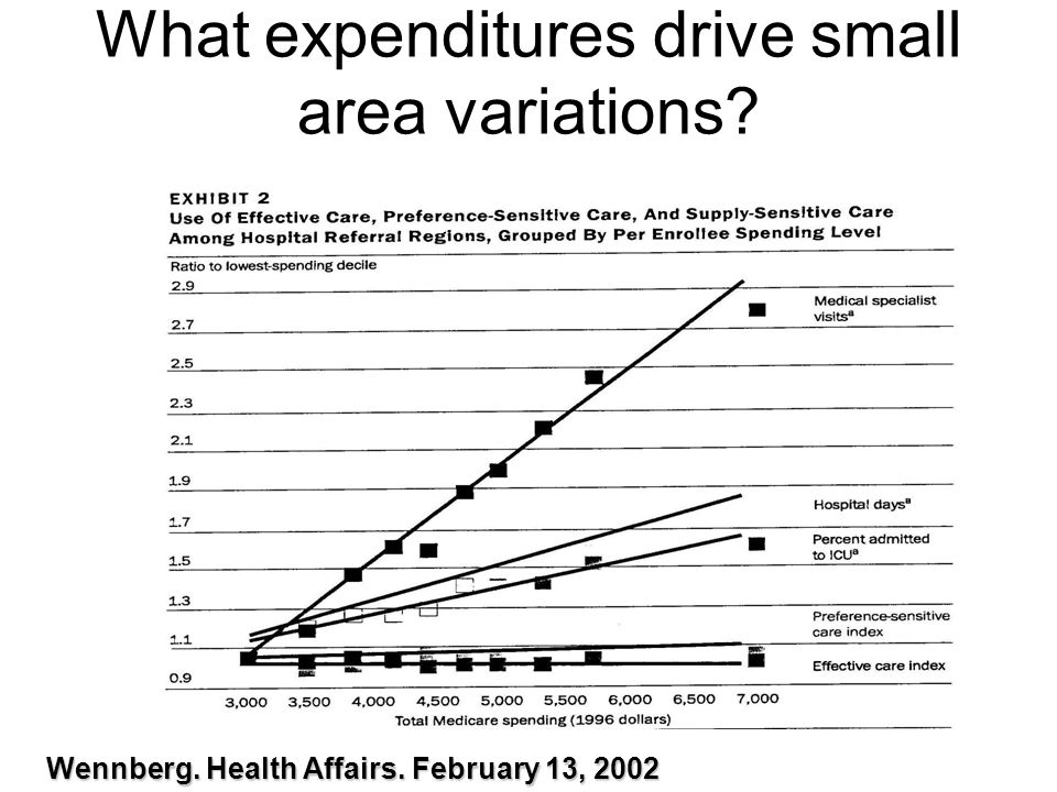 What expenditures drive small area variations Wennberg. Health Affairs. February 13, 2002