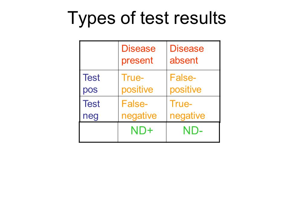 Types of test results Disease present Disease absent Test pos True- positive False- positive Test neg False- negative True- negative ND+ND-