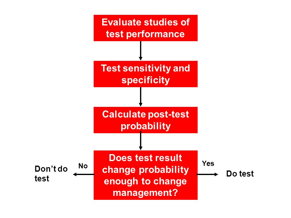 Evaluate studies of test performance Test sensitivity and specificity Calculate post-test probability Does test result change probability enough to change management.