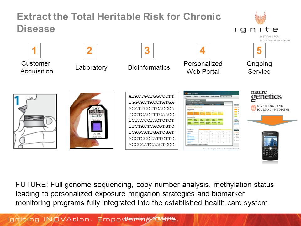 Navigenics CONFIDENTIAL Extract the Total Heritable Risk for Chronic Disease Customer Acquisition LaboratoryBioinformatics Personalized Web Portal Ongoing Service ATACCGCTGGCCCTT TGGCATTACCTATGA AGATTGCTTCAGCCA GCGTCAGTTTCAACC TGTACGCTAGTGTGT TTCTACTCACGTGTC TCAGCATTGATCGAT ACCTGGCTATTGTTC ACCCAATGAAGTCCC FUTURE: Full genome sequencing, copy number analysis, methylation status leading to personalized exposure mitigation strategies and biomarker monitoring programs fully integrated into the established health care system.