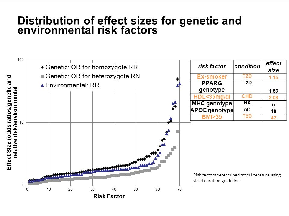 Distribution of effect sizes for genetic and environmental risk factors Risk factors determined from literature using strict curation guidelines risk factorcondition effect size Ex-smoker T2D 1.15 PPARG genotype T2D 1.53 HDL<35mg/dl CHD 2.08 MHC genotype RA 5 APOE genotype AD 18 BMI>35 T2D 42