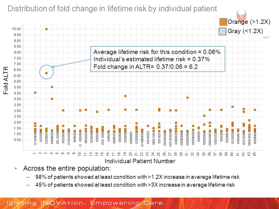 Distribution of fold change in lifetime risk by individual patient Across the entire population: –98% of patients showed at least condition with >1.2X increase in average lifetime risk –45% of patients showed at least condition with >3X increase in average lifetime risk Fold ALTR Average lifetime risk for this condition = 0.06% Individuals estimated lifetime risk = 0.37% Fold change in ALTR= 0.37/0.06 = 6.2 Orange (>1.2X) Gray (<1.2X) Individual Patient Number