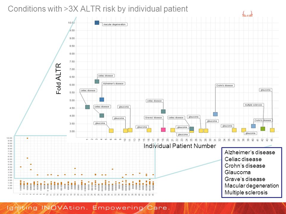 Conditions with >3X ALTR risk by individual patient Fold ALTR Individual Patient Number Alzheimers disease Celiac disease Crohns disease Glaucoma Grav