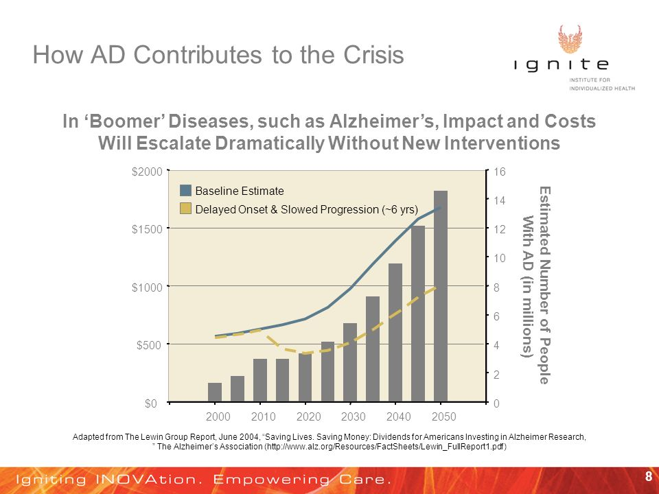 8 How AD Contributes to the Crisis In Boomer Diseases, such as Alzheimers, Impact and Costs Will Escalate Dramatically Without New Interventions $0 $500 $1000 $1500 $ Baseline Estimate Estimated Number of People With AD (in millions) Delayed Onset & Slowed Progression (~6 yrs) Adapted from The Lewin Group Report, June 2004, Saving Lives.