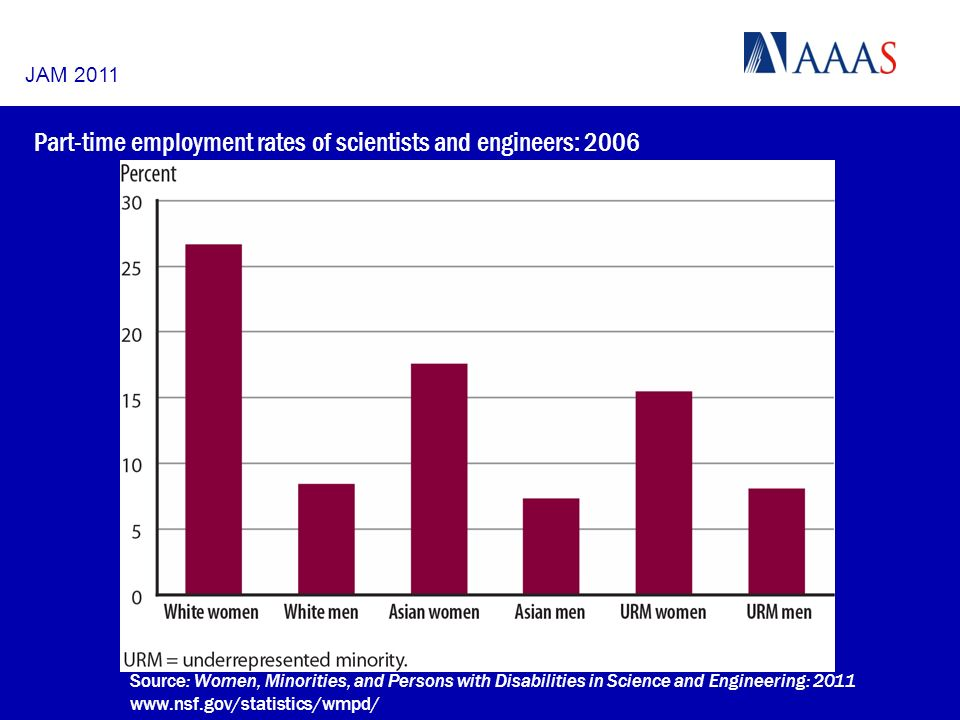 Part-time employment rates of scientists and engineers: 2006 Source: Women, Minorities, and Persons with Disabilities in Science and Engineering: 2011 www.nsf.gov/statistics/wmpd/ JAM 2011