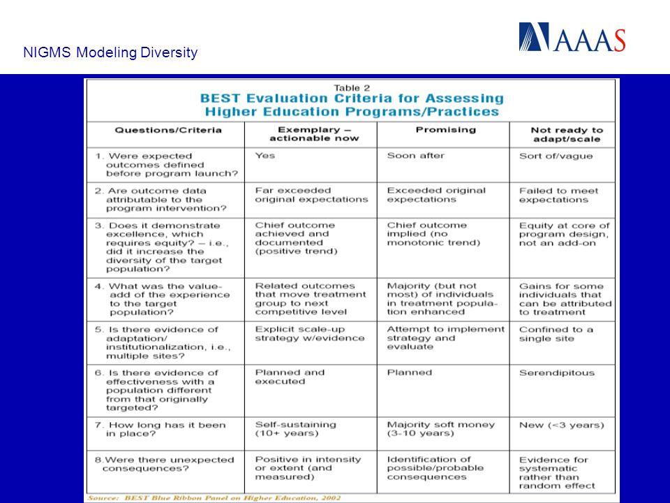 NIGMS Modeling Diversity