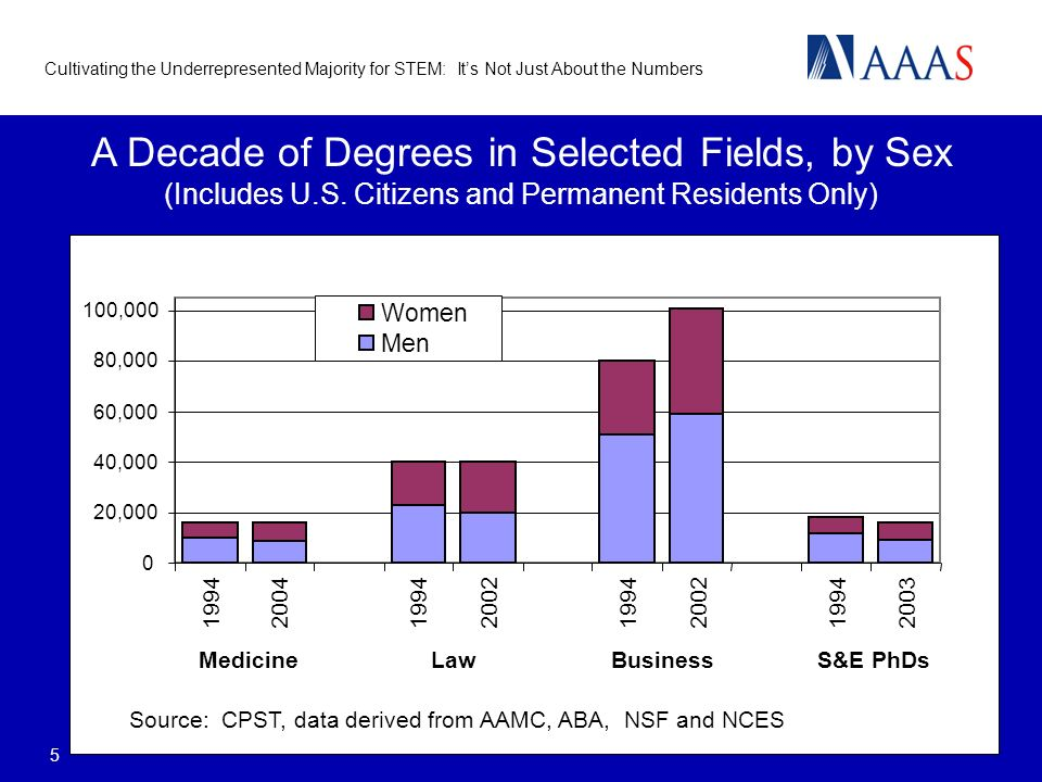 Cultivating the Underrepresented Majority for STEM: Its Not Just About the Numbers 5 A Decade of Degrees in Selected Fields, by Sex (Includes U.S. Cit