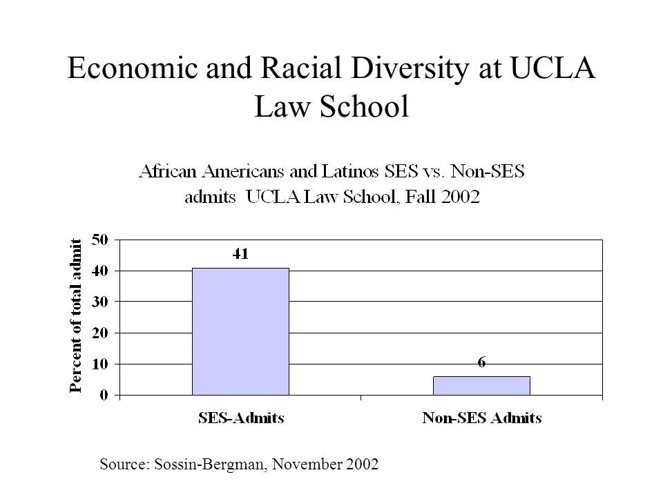 Economic and Racial Diversity at UCLA Law School Source: Sossin-Bergman, November 2002