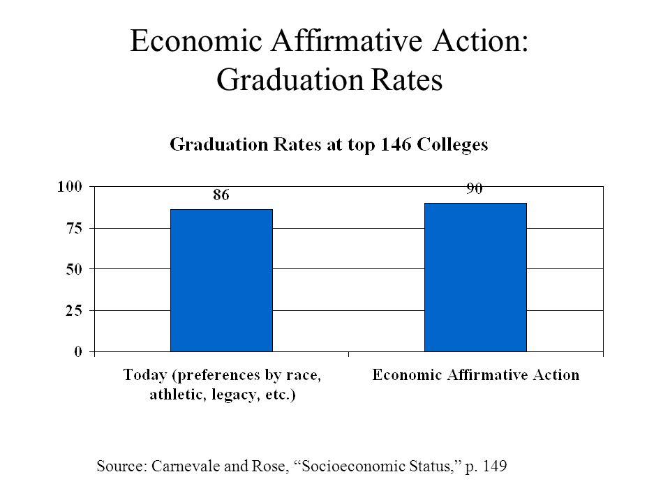 Economic Affirmative Action: Graduation Rates Source: Carnevale and Rose, Socioeconomic Status, p.