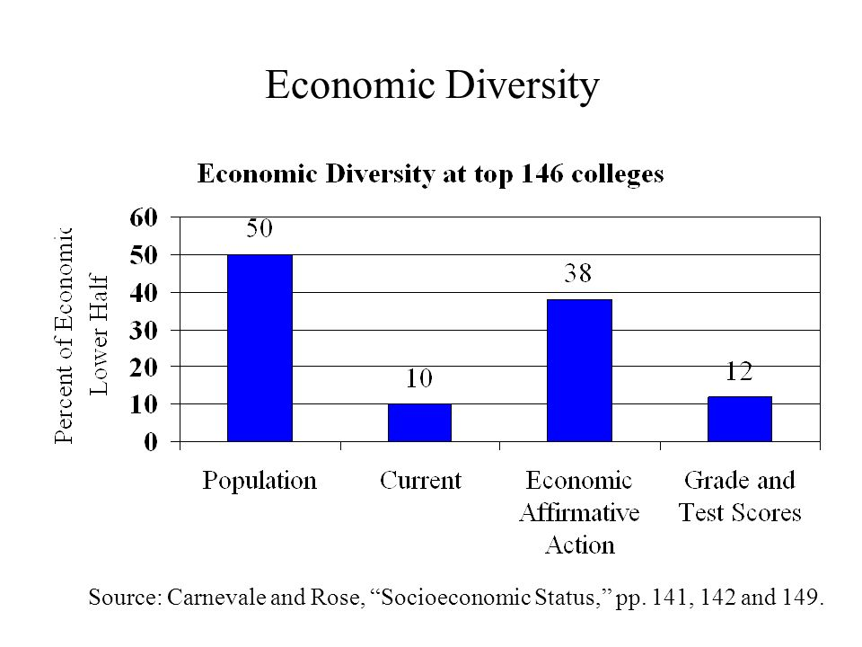 Economic Diversity Source: Carnevale and Rose, Socioeconomic Status, pp. 141, 142 and 149.