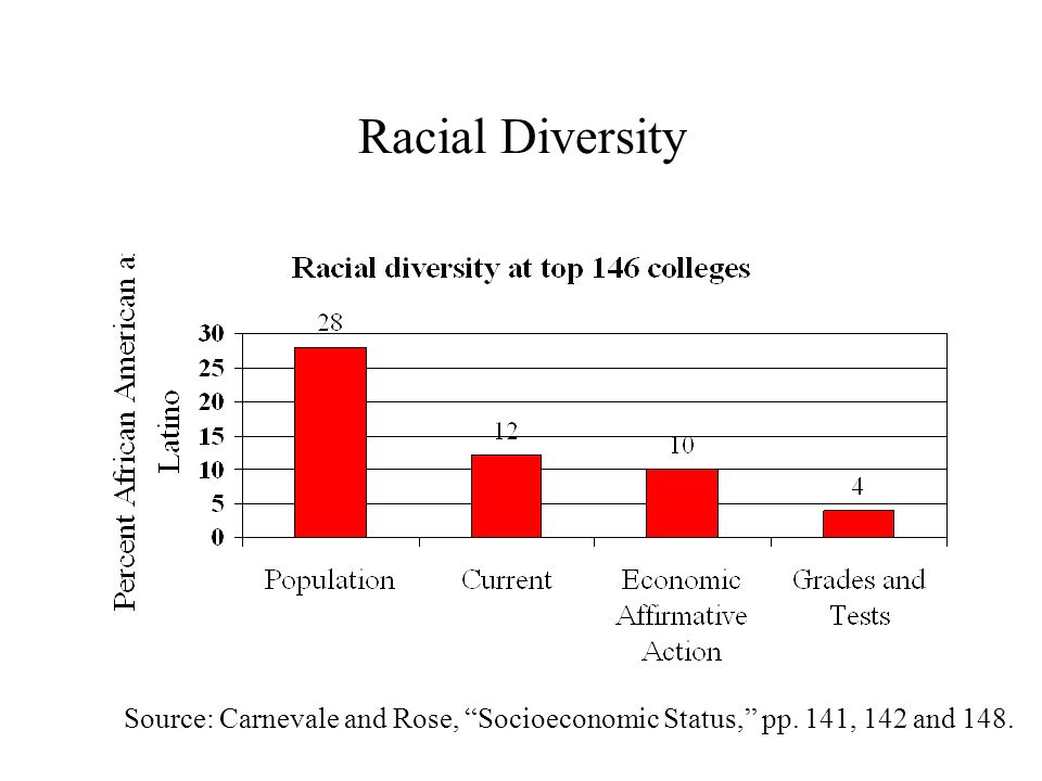 Racial Diversity Source: Carnevale and Rose, Socioeconomic Status, pp. 141, 142 and 148.