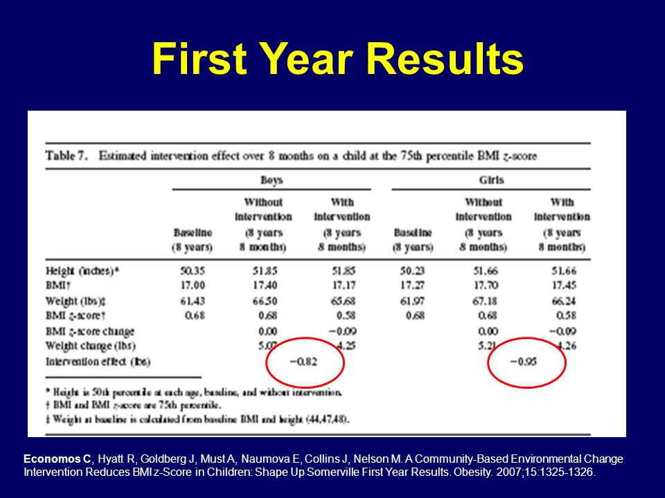 First Year Results Economos C, Hyatt R, Goldberg J, Must A, Naumova E, Collins J, Nelson M. A Community-Based Environmental Change Intervention Reduce