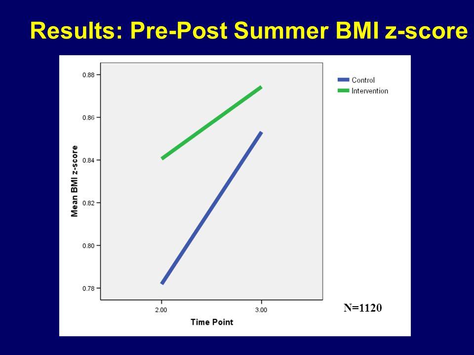 Results: Pre-Post Summer BMI z-score N=1120
