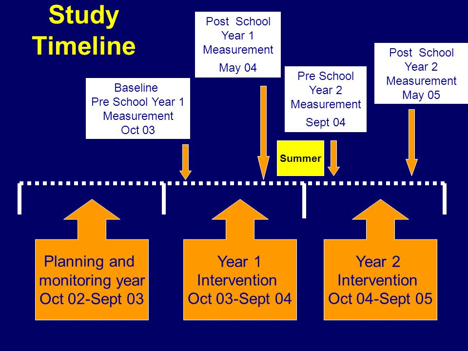 Study Timeline Planning and monitoring year Oct 02-Sept 03 Year 1 Intervention Oct 03-Sept 04 Year 2 Intervention Oct 04-Sept 05 Baseline Pre School Y