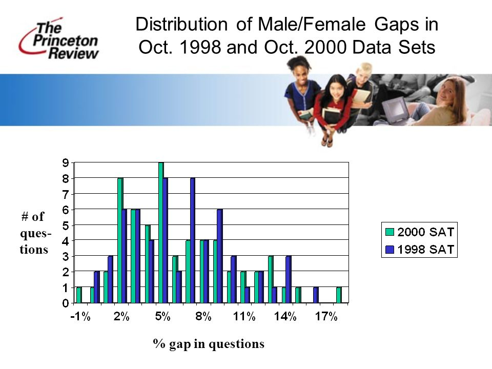 Distribution of Male/Female Gaps in Oct. 1998 and Oct.