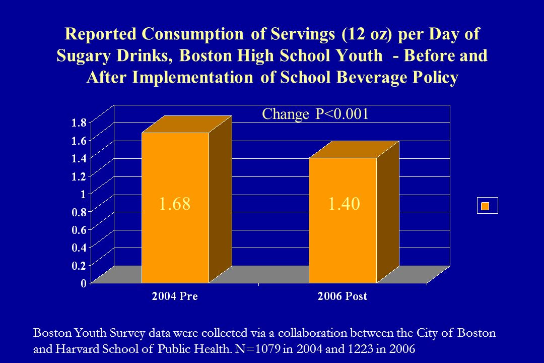 Reported Consumption of Servings (12 oz) per Day of Sugary Drinks, Boston High School Youth - Before and After Implementation of School Beverage Polic