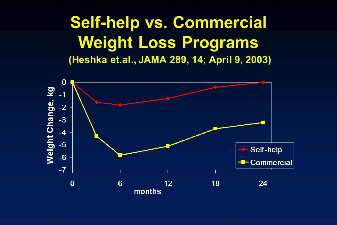 Self-help vs. Commercial Weight Loss Programs (Heshka et.al., JAMA 289, 14; April 9, 2003)