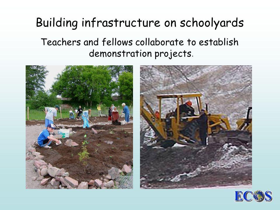 Building infrastructure on schoolyards Big Sky High School… Burning Questions.