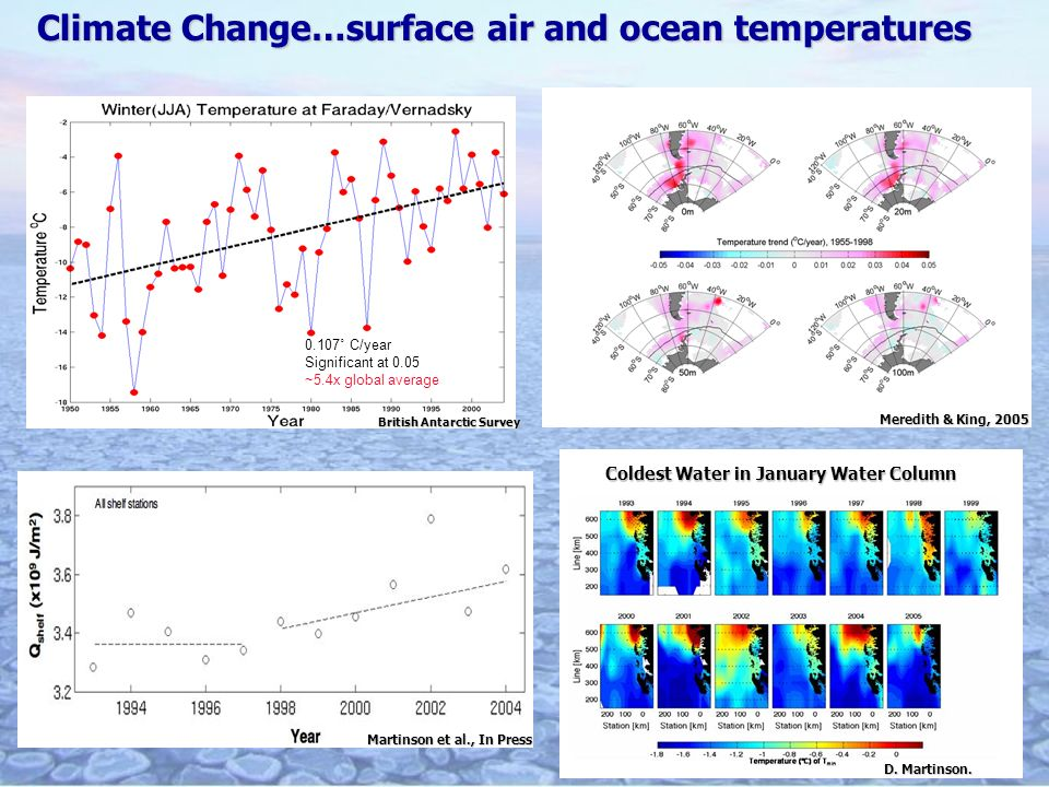 Climate Change…surface air and ocean temperatures Meredith & King, 2005 Martinson et al., In Press Coldest Water in January Water Column D.
