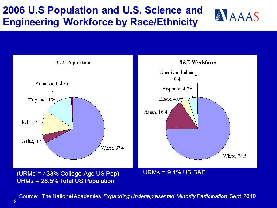 2006 U.S Population and U.S.