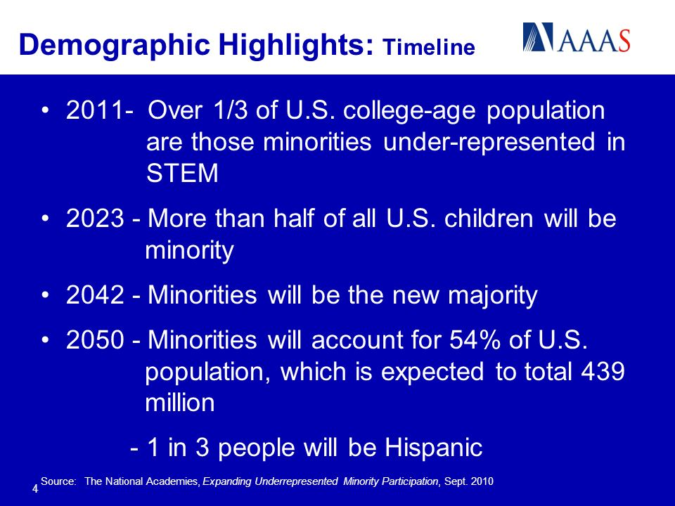 Demographic Highlights: Timeline Over 1/3 of U.S.