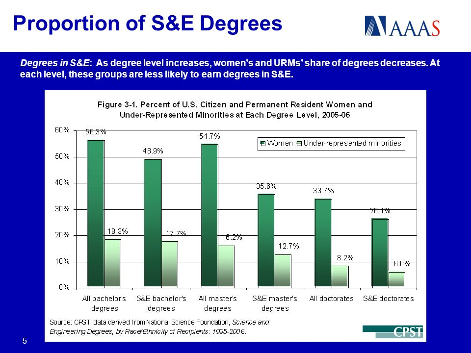Degrees in S&E: As degree level increases, womens and URMs share of degrees decreases.
