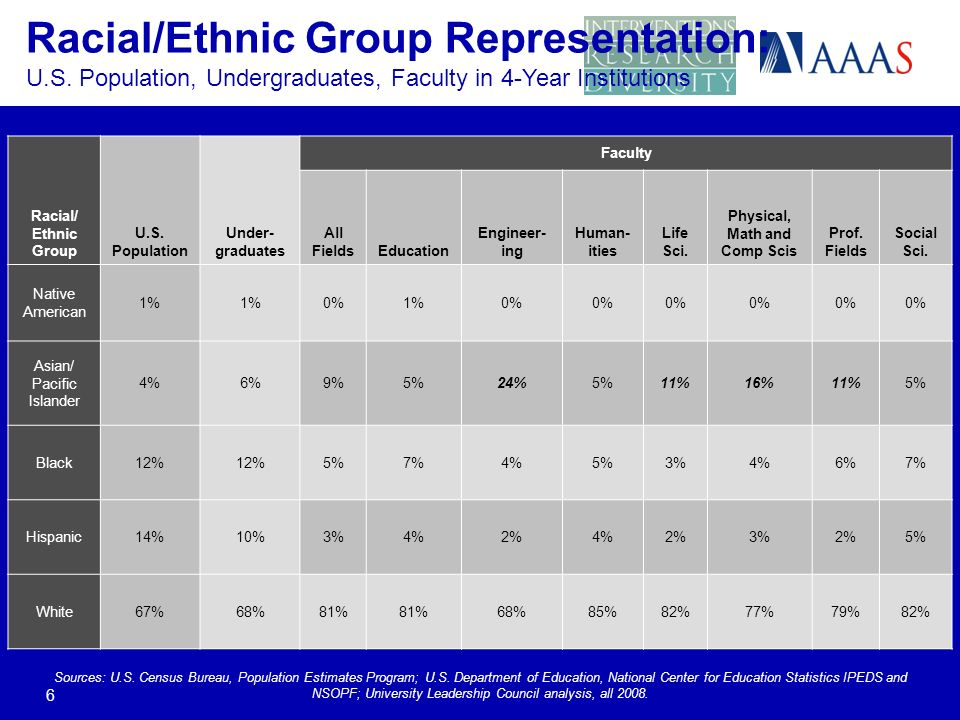Racial/Ethnic Group Representation: U.S.