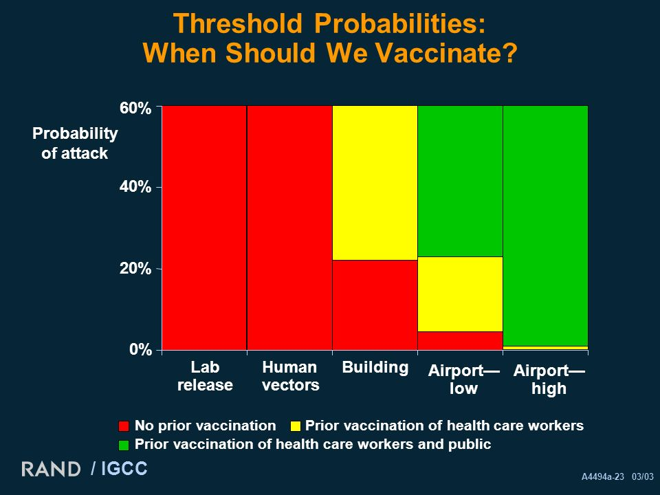 A4494a-23 03/03 / IGCC Threshold Probabilities: When Should We Vaccinate.