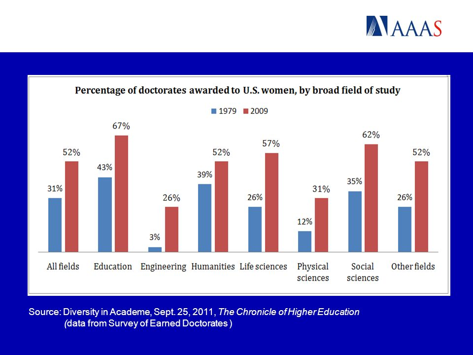 Source: Diversity in Academe, Sept.
