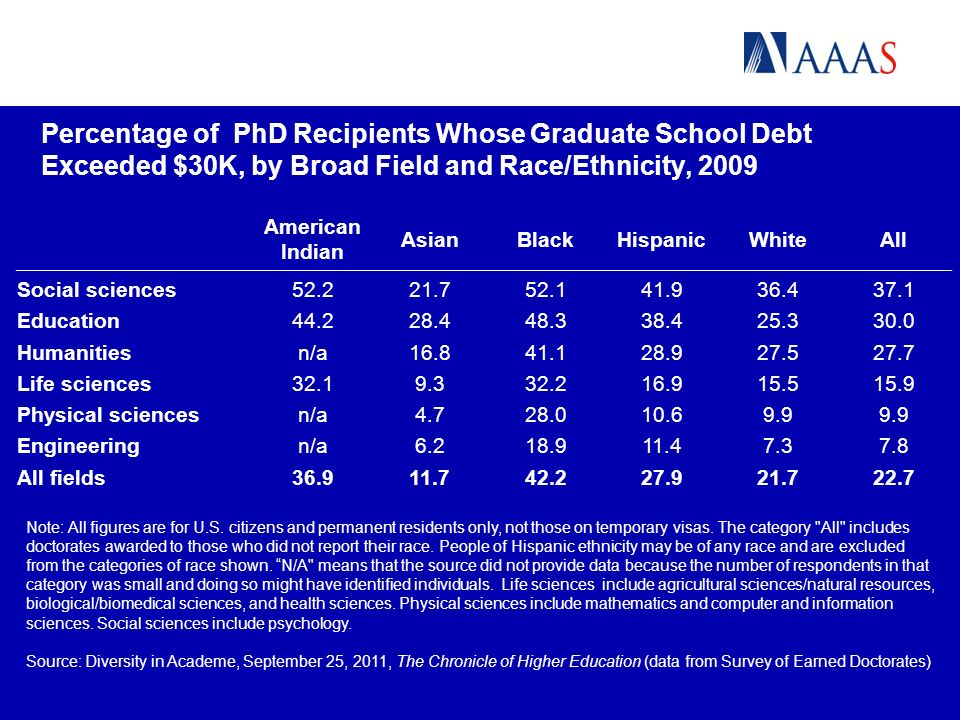Percentage of PhD Recipients Whose Graduate School Debt Exceeded $30K, by Broad Field and Race/Ethnicity, 2009 Note: All figures are for U.S.