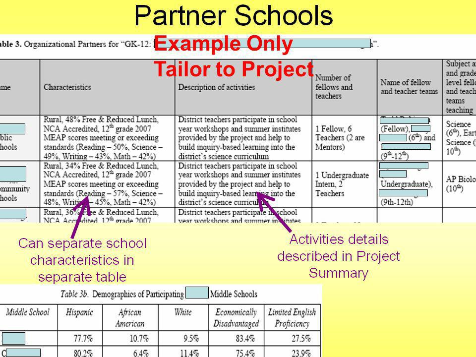 Example Only Tailor to Project