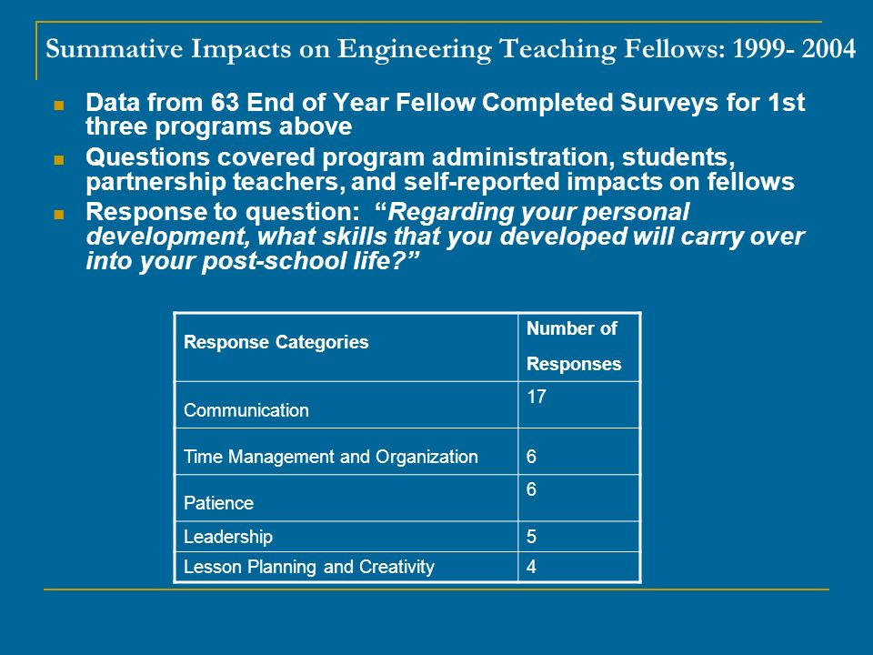Data from 63 End of Year Fellow Completed Surveys for 1st three programs above Questions covered program administration, students, partnership teachers, and self-reported impacts on fellows Response to question: Regarding your personal development, what skills that you developed will carry over into your post-school life.