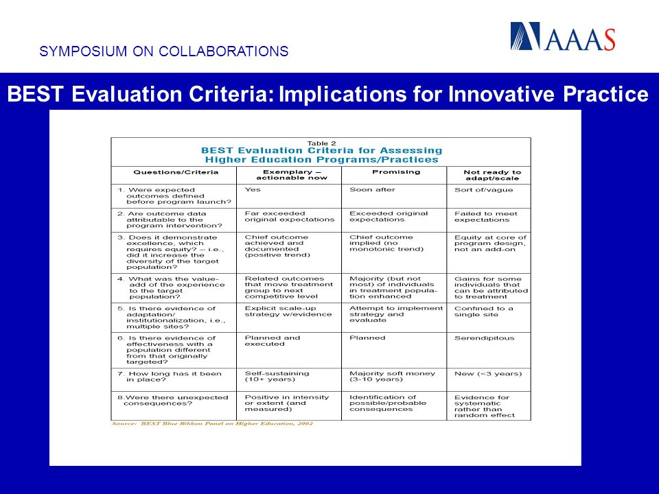 SYMPOSIUM ON COLLABORATIONS BEST Evaluation Criteria: Implications for Innovative Practice