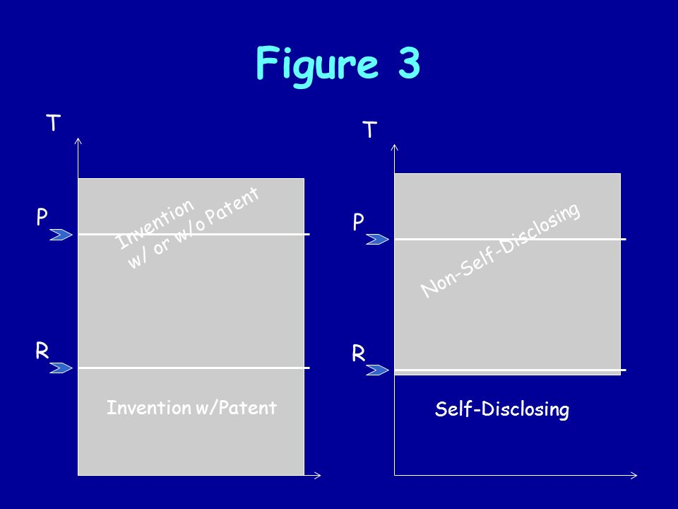 Figure 3 Invention w/Patent Invention w/ or w/o Patent R T P Self-Disclosing Non-Self-Disclosing R T P